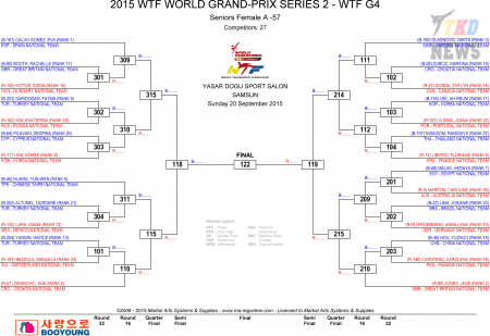 WTF World Taekwondo Grand Prix Series 2, Samsun-2015. День третий.