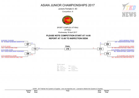 9th Asian Junior Taekwondo Championships & 4th Asian Junior Poomsae Championships. День первый. Сетки.