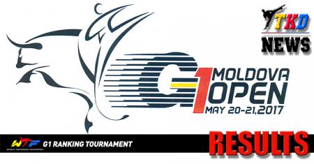 III Moldova Open 2017. Результаты турнира.