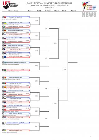Первенство Европы по тхэквондо ВТФ среди юниоров, Ларнака-2017. День второй. Сетки.