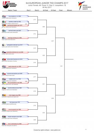 Первенство Европы по тхэквондо ВТФ среди юниоров, Ларнака-2017. День третий. Сетки.