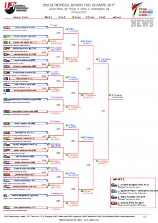 Первенство Европы по тхэквондо ВТФ среди юниоров, Ларнака-2017. День второй. Результаты.