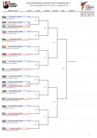 Первенство Европы по тхэквондо ВТФ среди юниоров, Ларнака-2017. День четвёртый. Сетки.