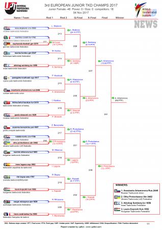 Первенство Европы по тхэквондо ВТФ среди юниоров, Ларнака-2017. День третий. Результаты.