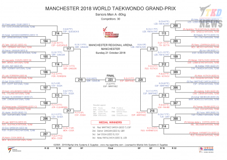 World Taekwondo Grand Prix Series, Manchester-2018. День третий. Результаты.