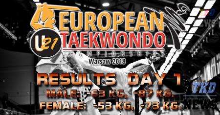 Первенство Европы по тхэквондо WT среди молодёжи, Варшава-2018. День первый. Результаты.